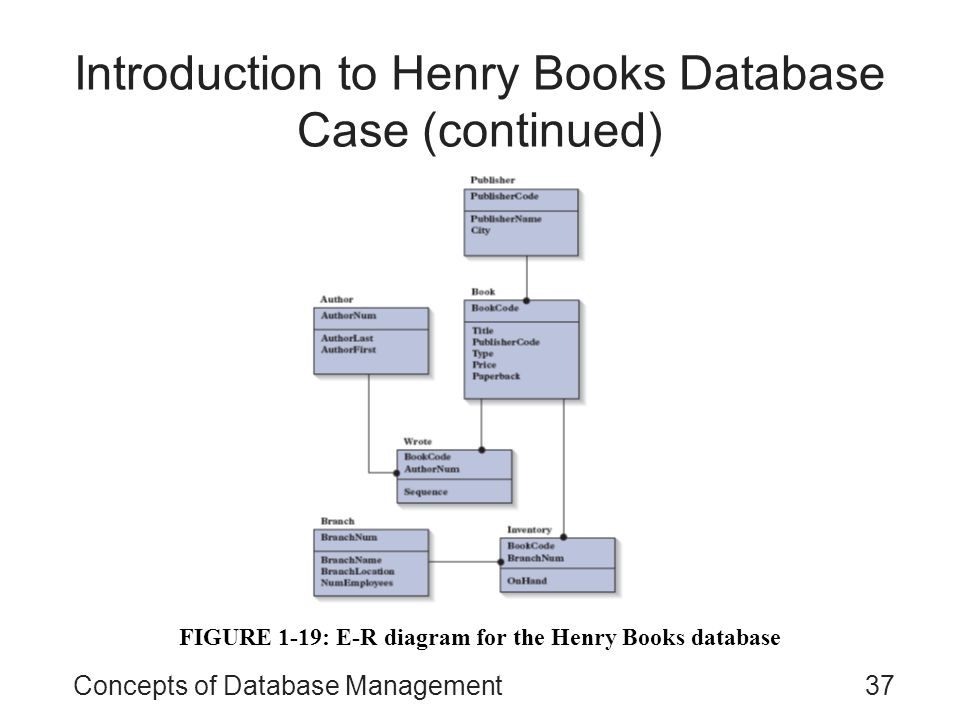 Concepts of database management sixth edition ppt video online introduction to henry books database case continued ccuart Gallery