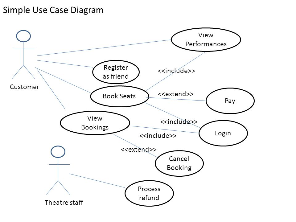Theatre rough solution ppt video online download simple use case diagram ccuart Choice Image