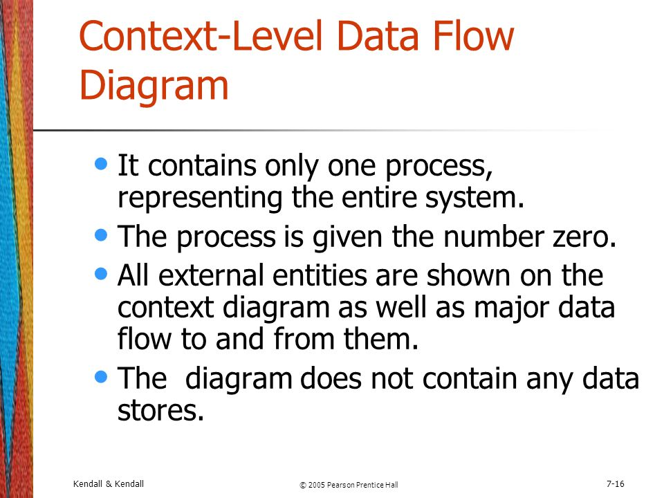 Context-Level Data Flow Diagram