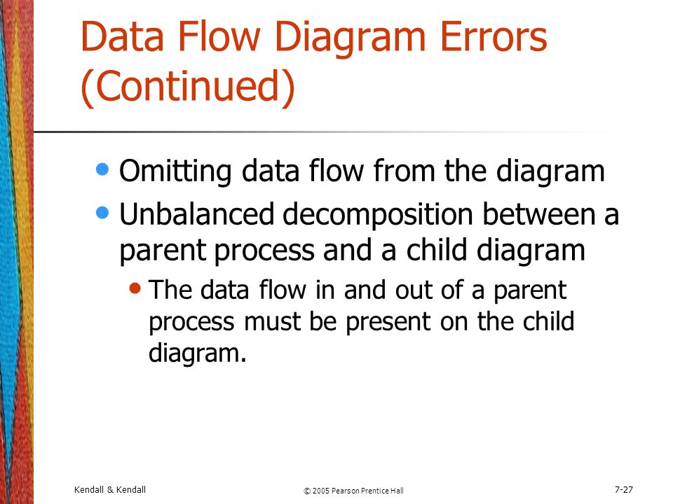 Data Flow Diagram Errors (Continued)