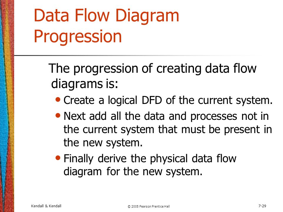 Data Flow Diagram Progression