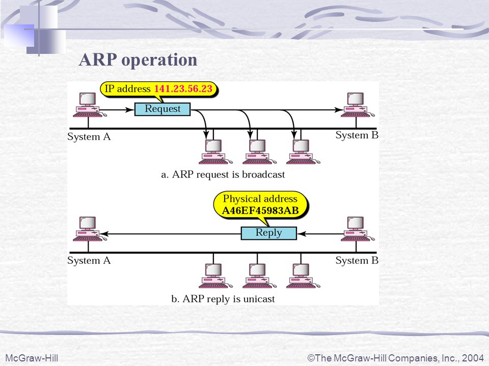 ARP operation McGraw-Hill The McGraw-Hill Companies, Inc., 2004