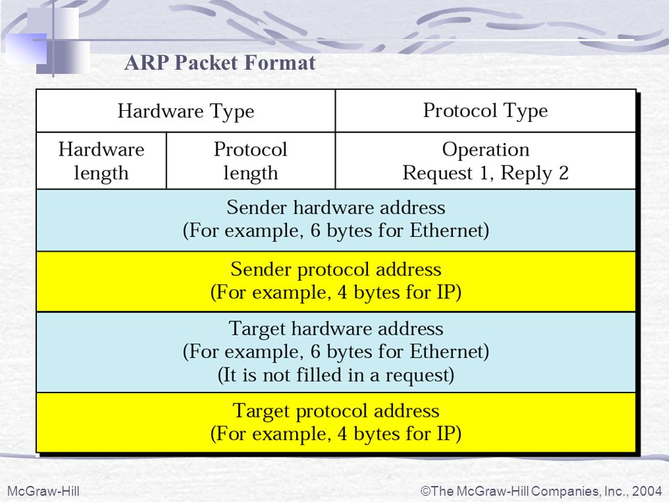 ARP Packet Format McGraw-Hill The McGraw-Hill Companies, Inc., 2004