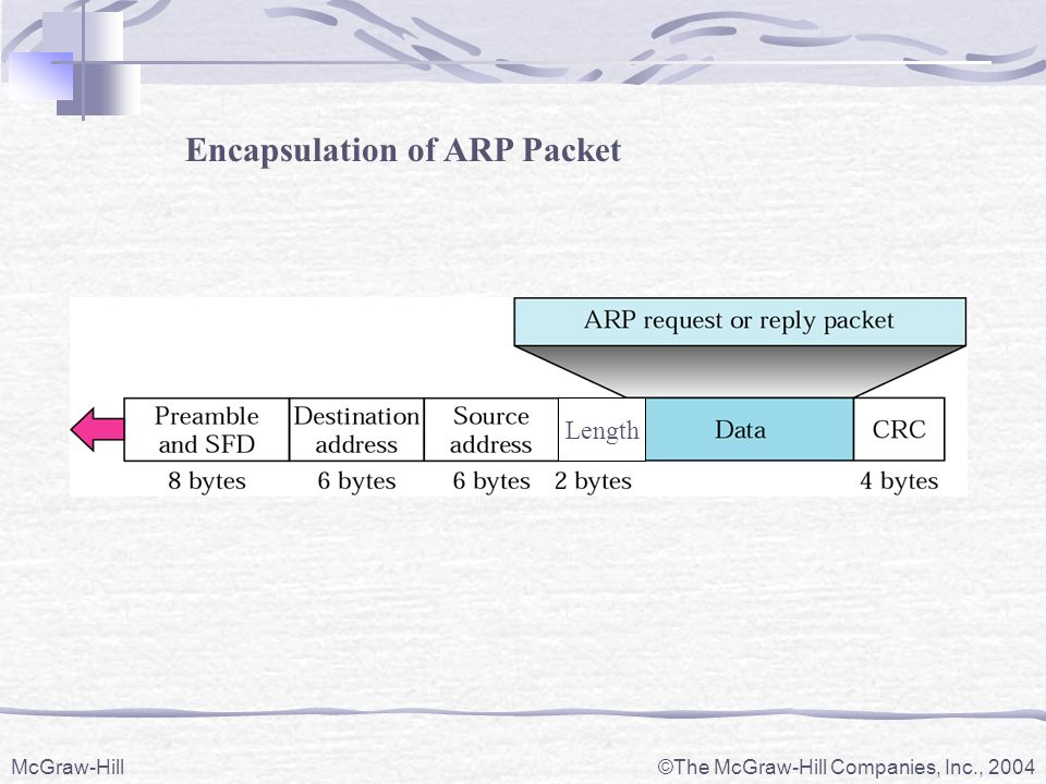 Encapsulation of ARP Packet