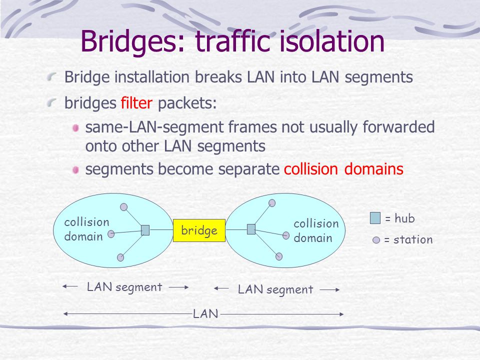 Bridges: traffic isolation