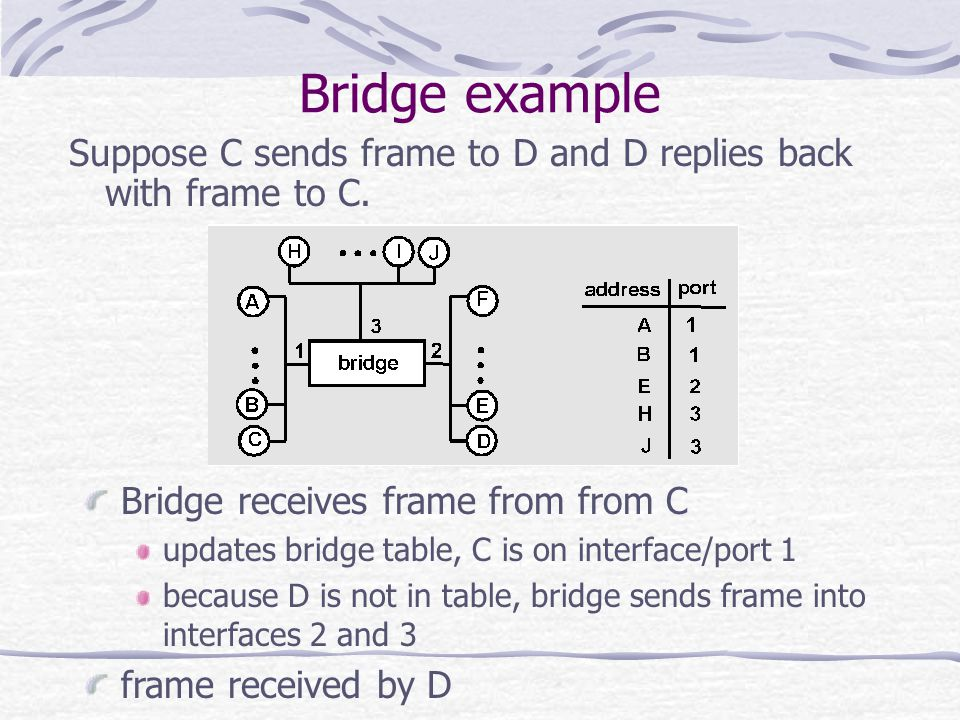 Bridge example Suppose C sends frame to D and D replies back with frame to C. Bridge receives frame from from C.