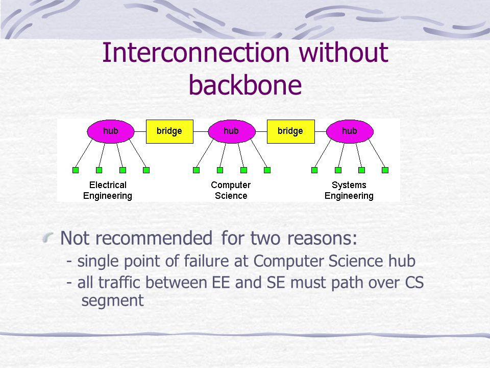 Interconnection without backbone