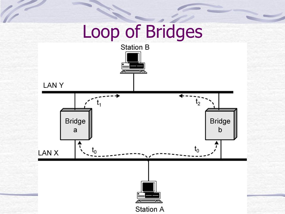 Loop of Bridges