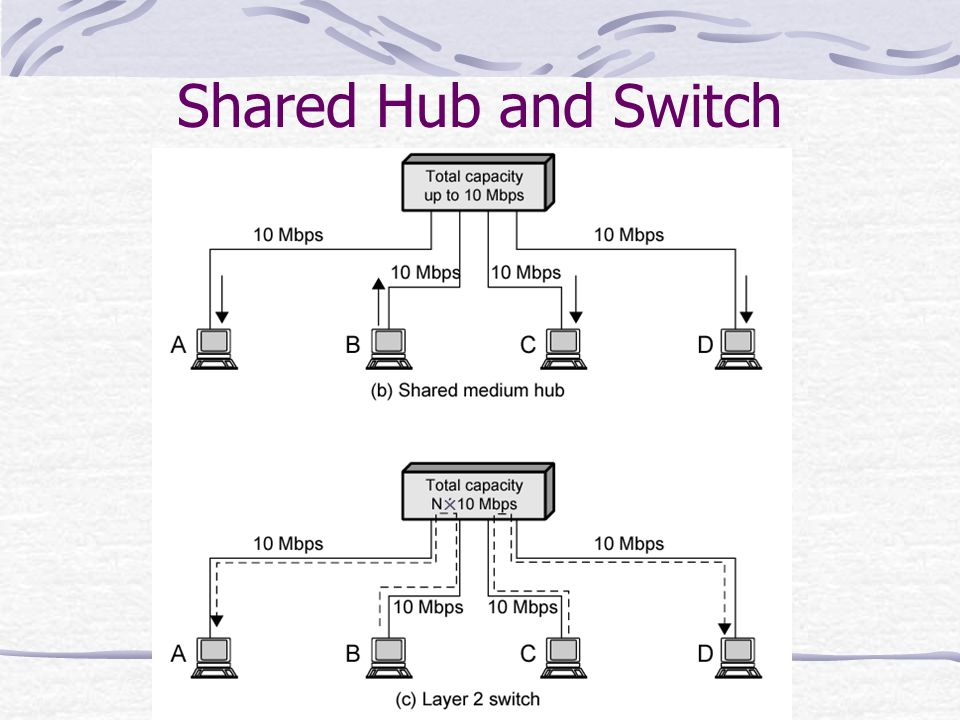 Shared Hub and Switch 