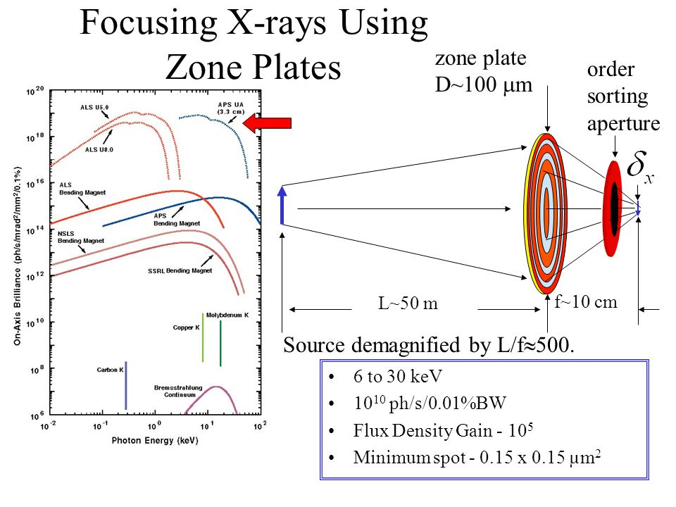 Probing Magnetism And Ferroelectricity With X Ray