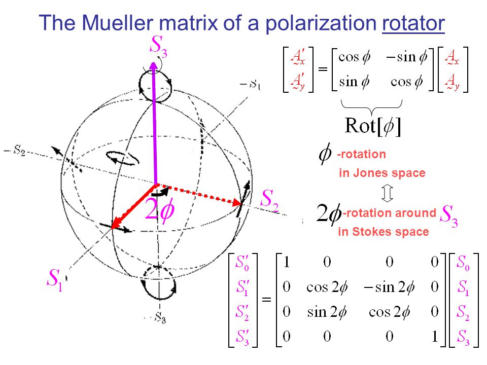 The Mueller matrix of a polarization rotator