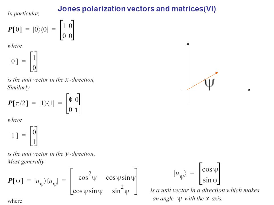 Jones polarization vectors and matrices(VI)