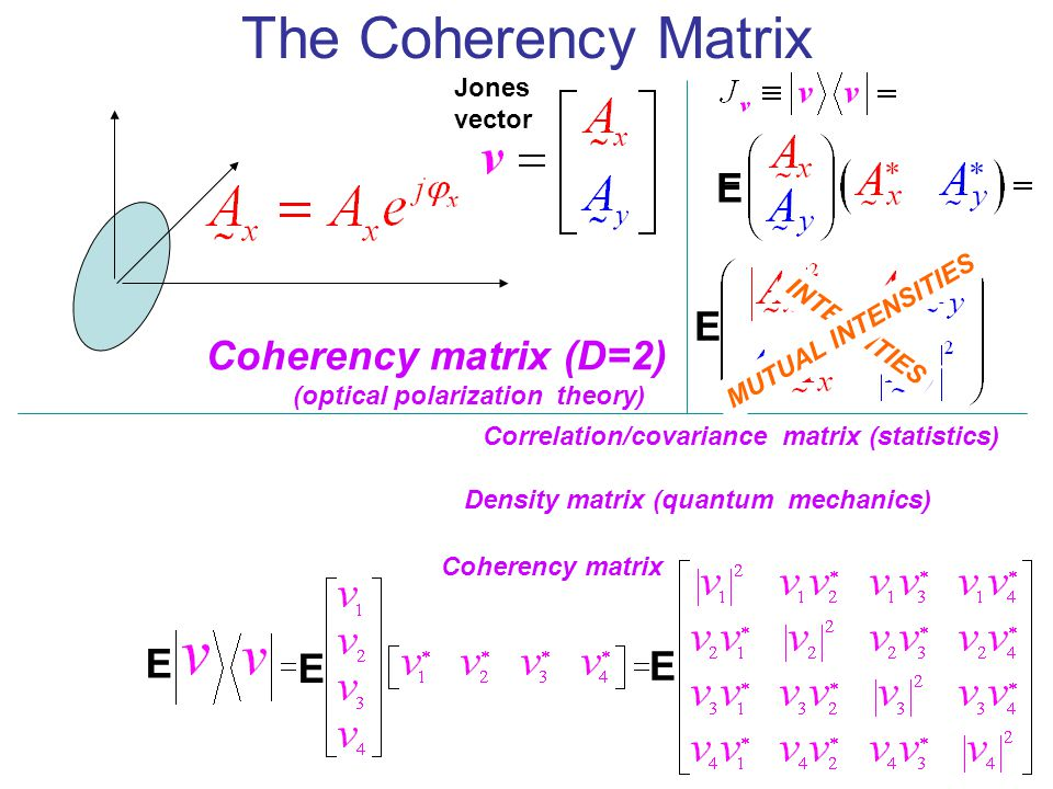 The Coherency Matrix E E Coherency matrix (D=2) E E E Jones vector