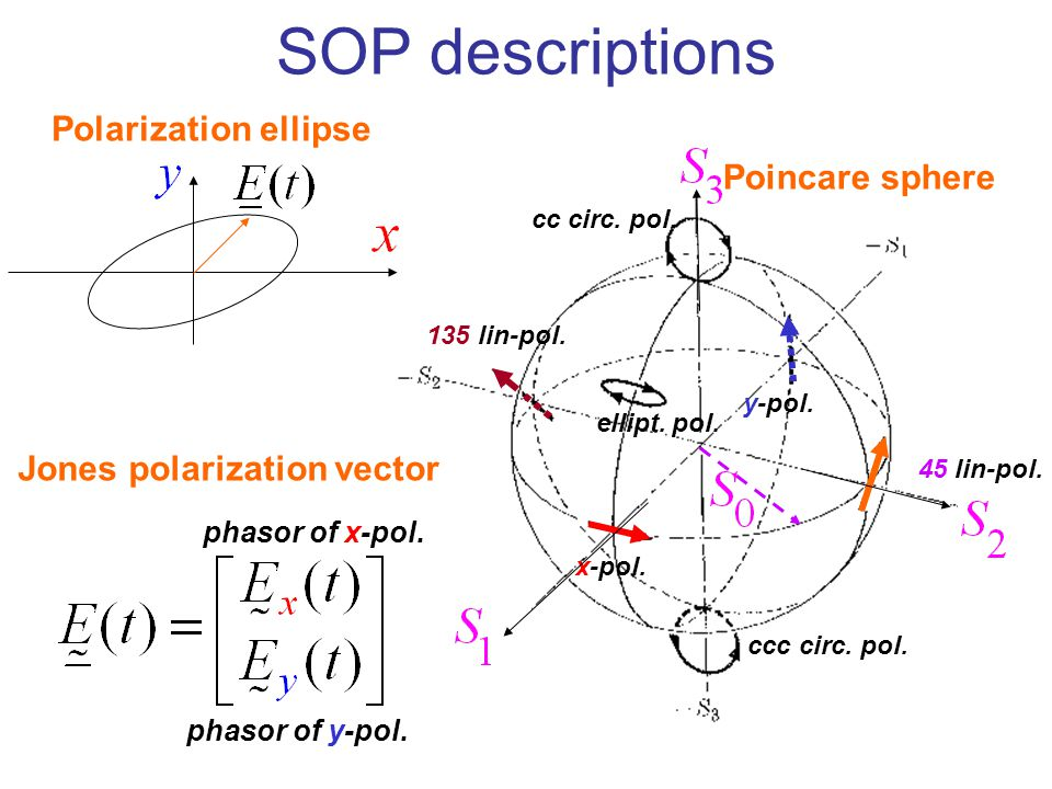 SOP descriptions Polarization ellipse Poincare sphere