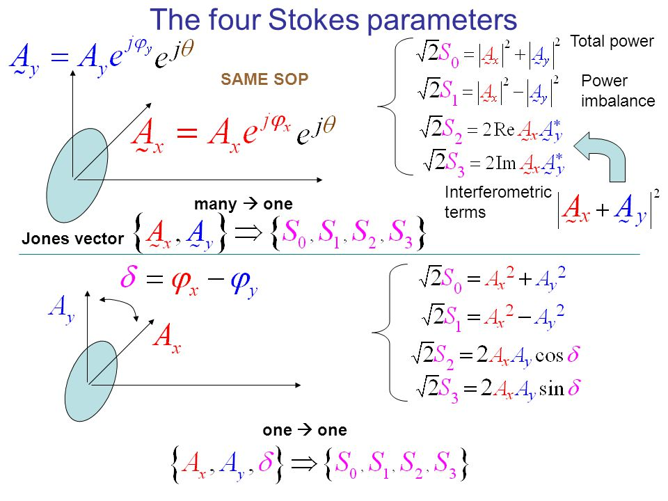 The four Stokes parameters
