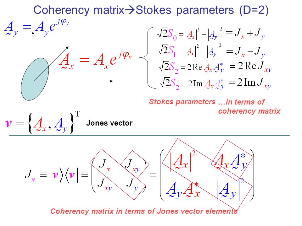 Coherency matrixStokes parameters (D=2)