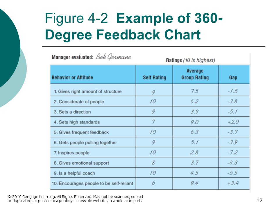 Figure 4-2 Example of 360-Degree Feedback Chart