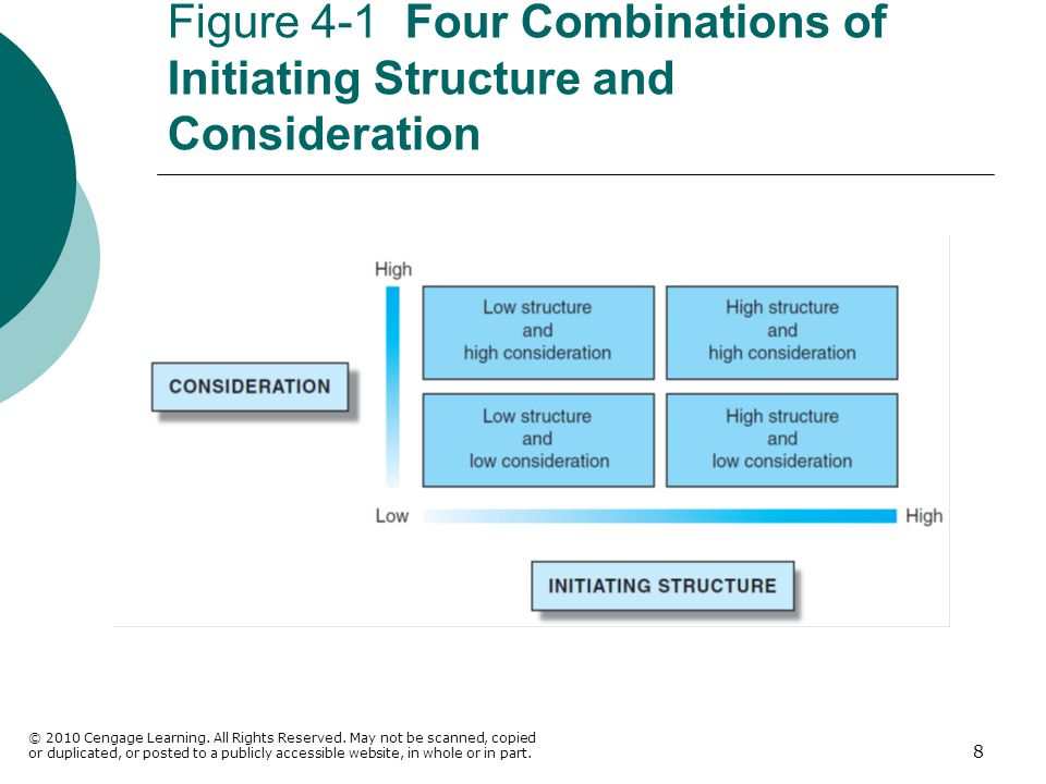 Figure 4-1 Four Combinations of Initiating Structure and Consideration