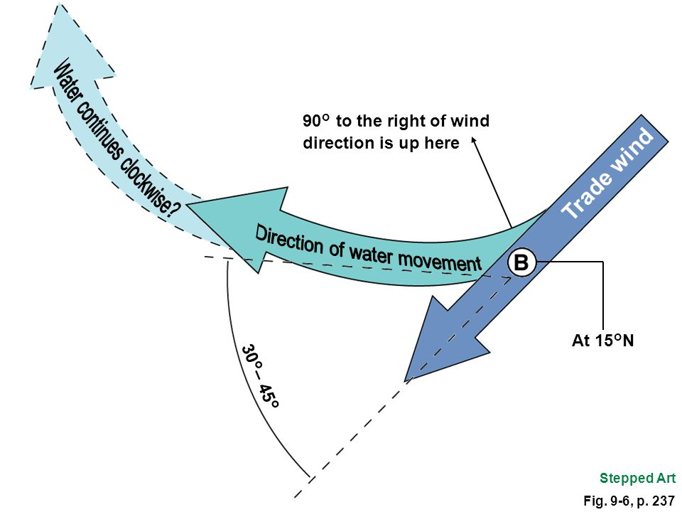 Trade wind Water continues clockwise 90° to the right of wind