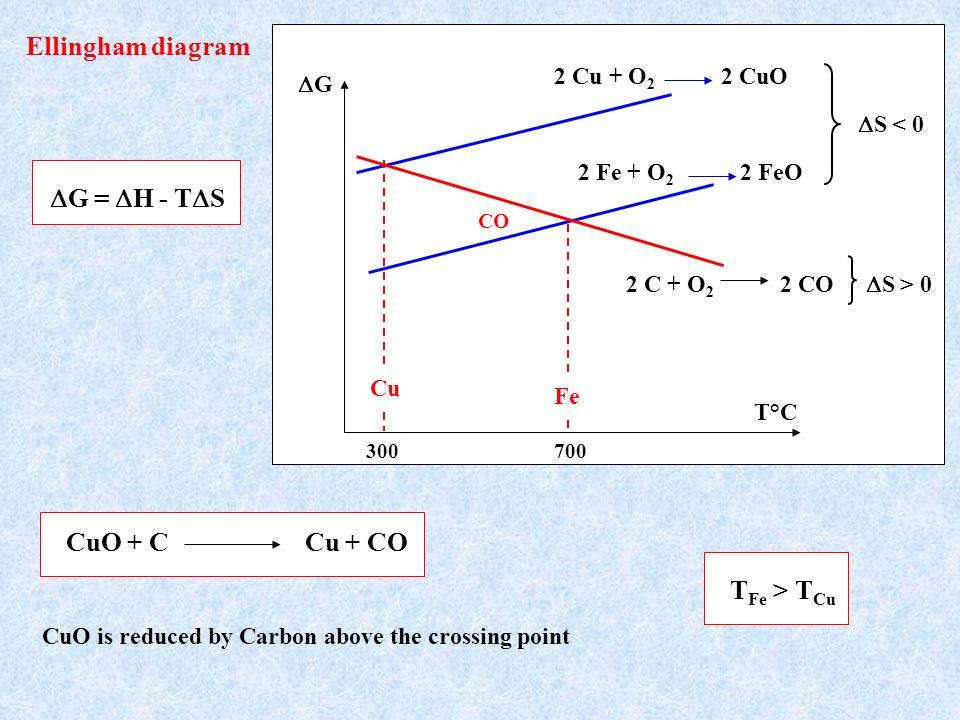 Collge de france collge de france ppt download 20 ellingham diagram ccuart Images