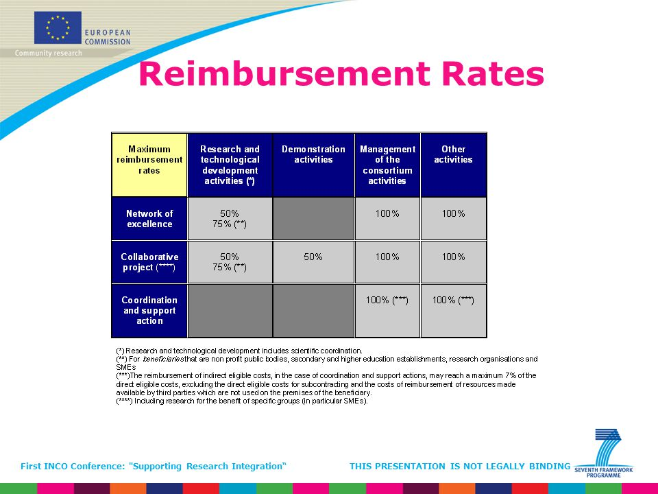 Reimbursement Rates First INCO Conference: Supporting Research Integration THIS PRESENTATION IS NOT LEGALLY BINDING.