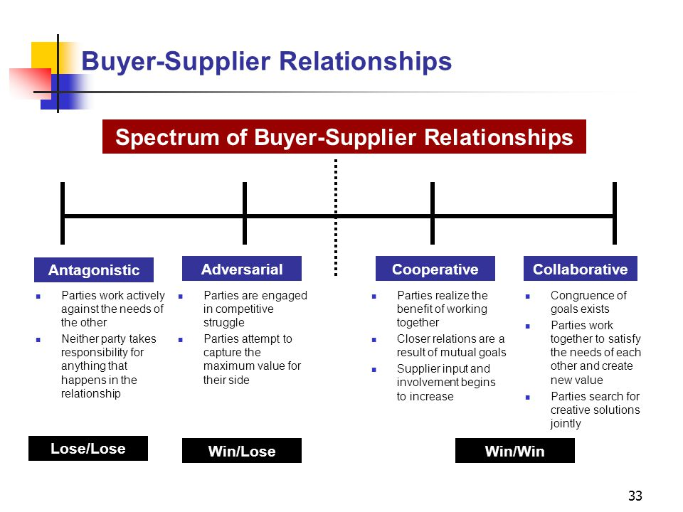 supplier evaluation and selection idis 424 spring ppt