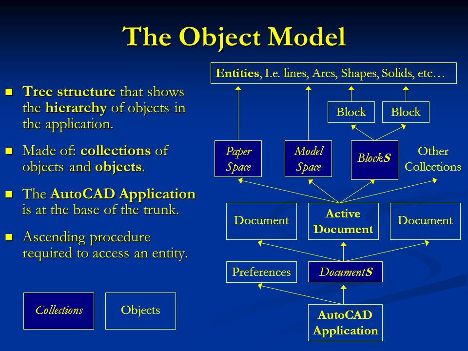 Cvev 118698 autocad vba lecture 1 prof mounir mabsout ppt download the object model entities ie lines arcs shapes solids etc ccuart Gallery