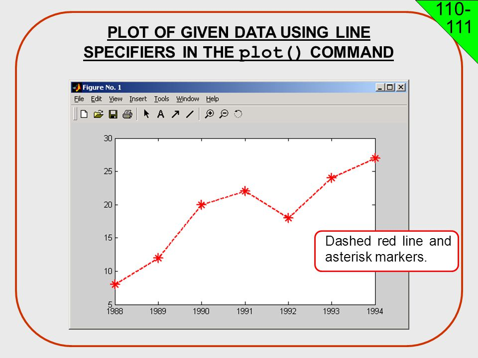 PLOT OF GIVEN DATA USING LINE SPECIFIERS IN THE plot() COMMAND