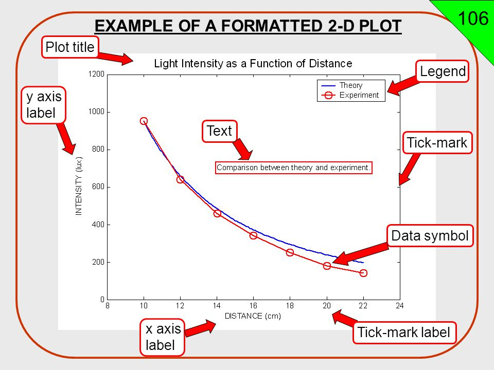 106 EXAMPLE OF A FORMATTED 2-D PLOT Plot title Legend y axis label