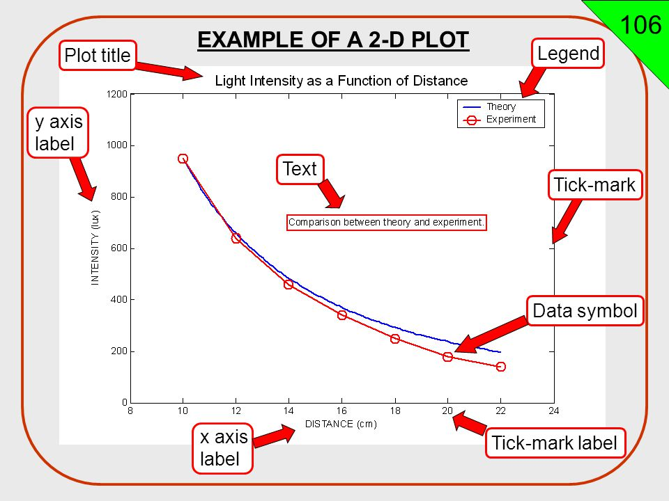 MATLAB - Lecture 22A Two Dimensional Plots / Chapter 5 Topics