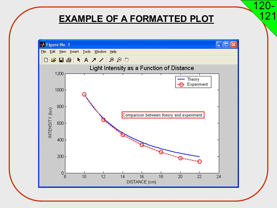 EXAMPLE OF A FORMATTED PLOT Engineering H192 Winter 2005