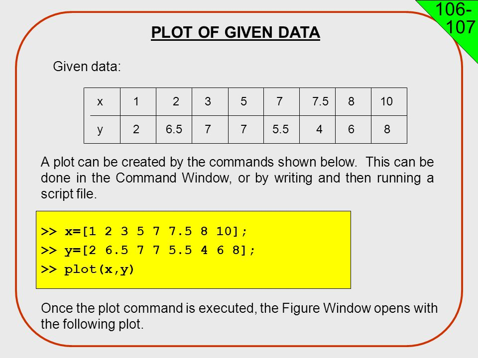 PLOT OF GIVEN DATA Given data: