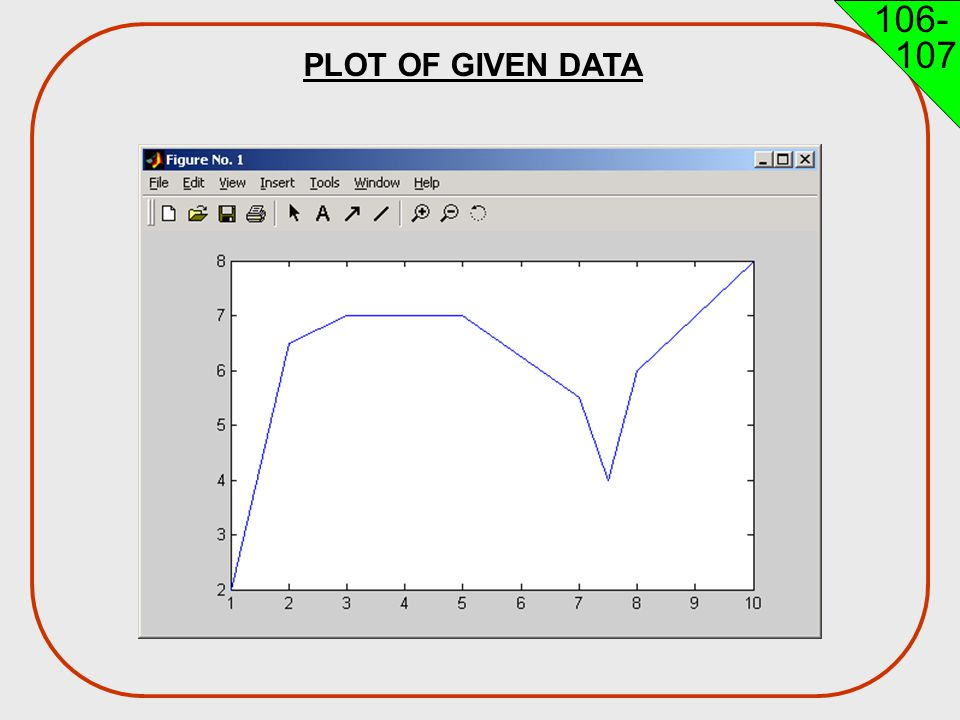 PLOT OF GIVEN DATA Engineering H192 Winter 2005