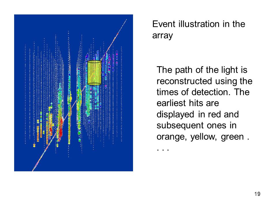 Event illustration in the array