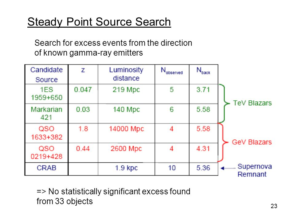 Steady Point Source Search
