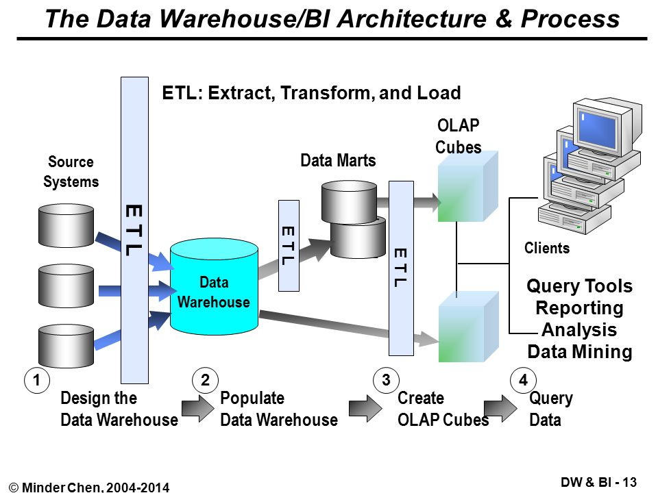 Data Warehouse and Business Intelligence - ppt video online download