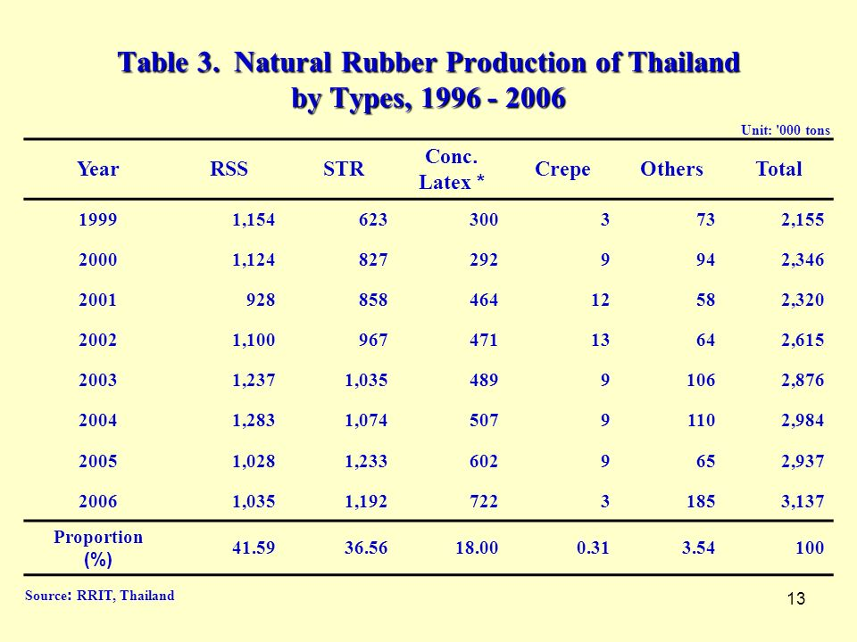 Table 3. Natural Rubber Production of Thailand by Types,