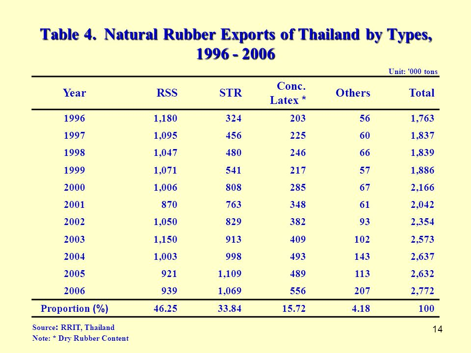 Table 4. Natural Rubber Exports of Thailand by Types,