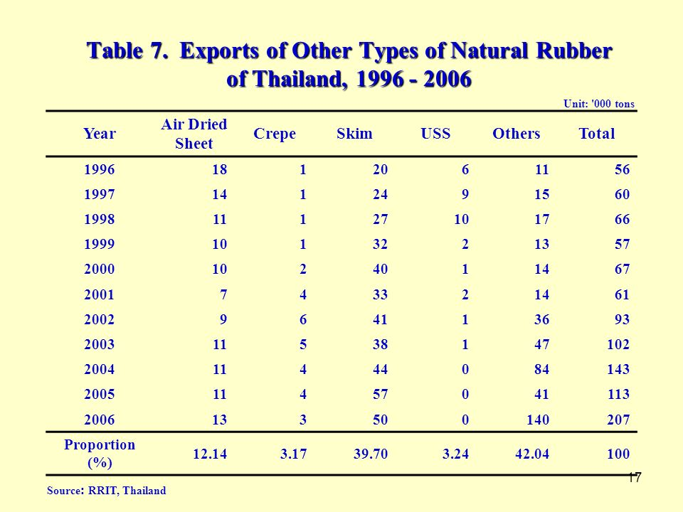 Table 7. Exports of Other Types of Natural Rubber of Thailand,