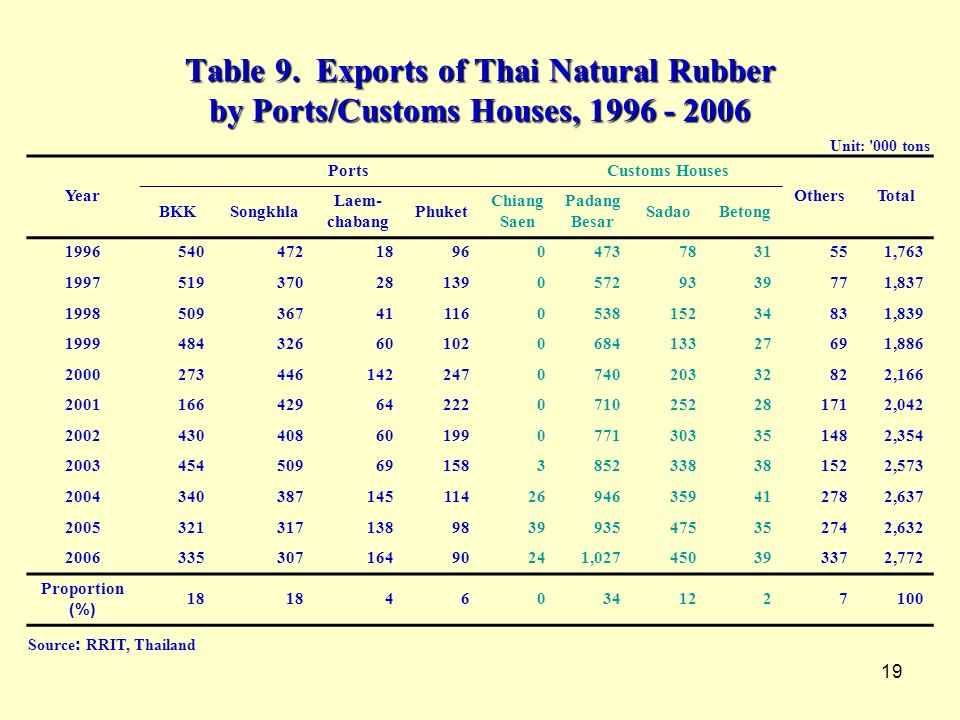 Table 9. Exports of Thai Natural Rubber by Ports/Customs Houses,