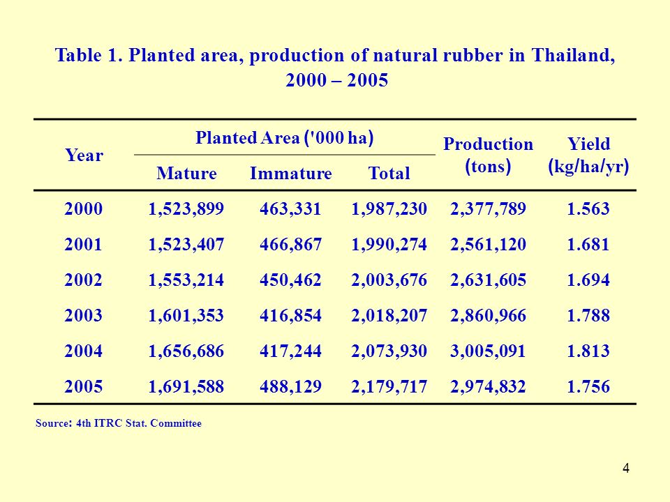 Table 1. Planted area, production of natural rubber in Thailand, 2000 – 2005