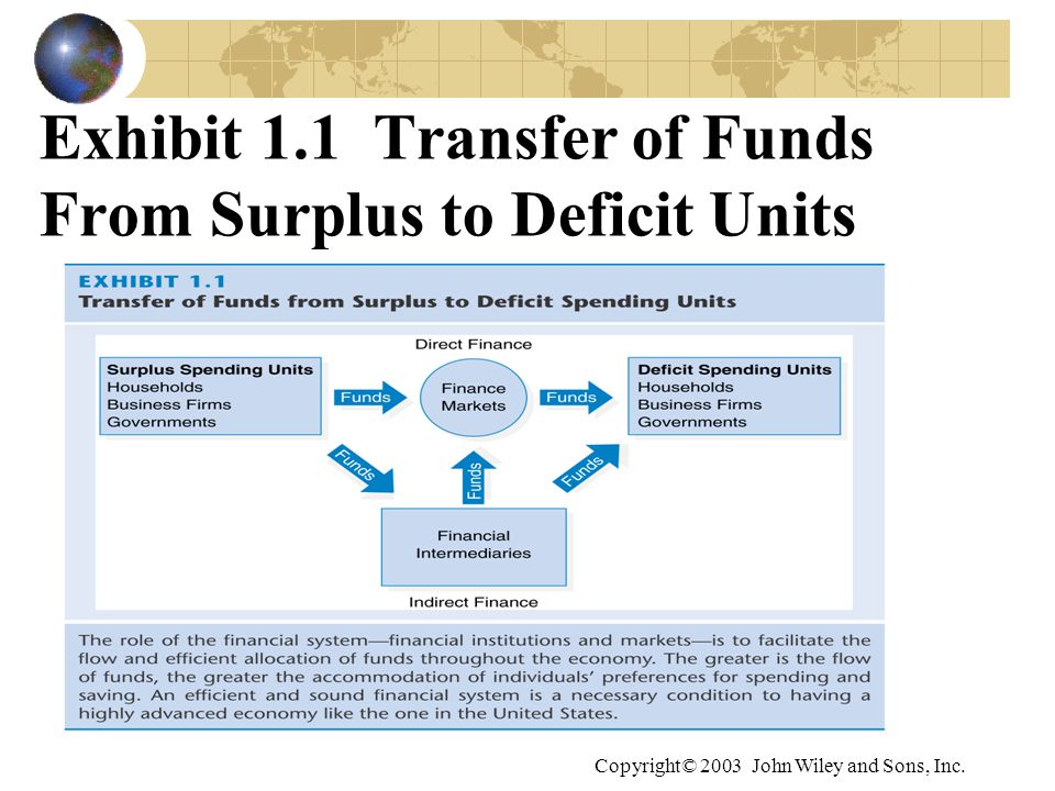 Exhibit 1.1 Transfer of Funds From Surplus to Deficit Units