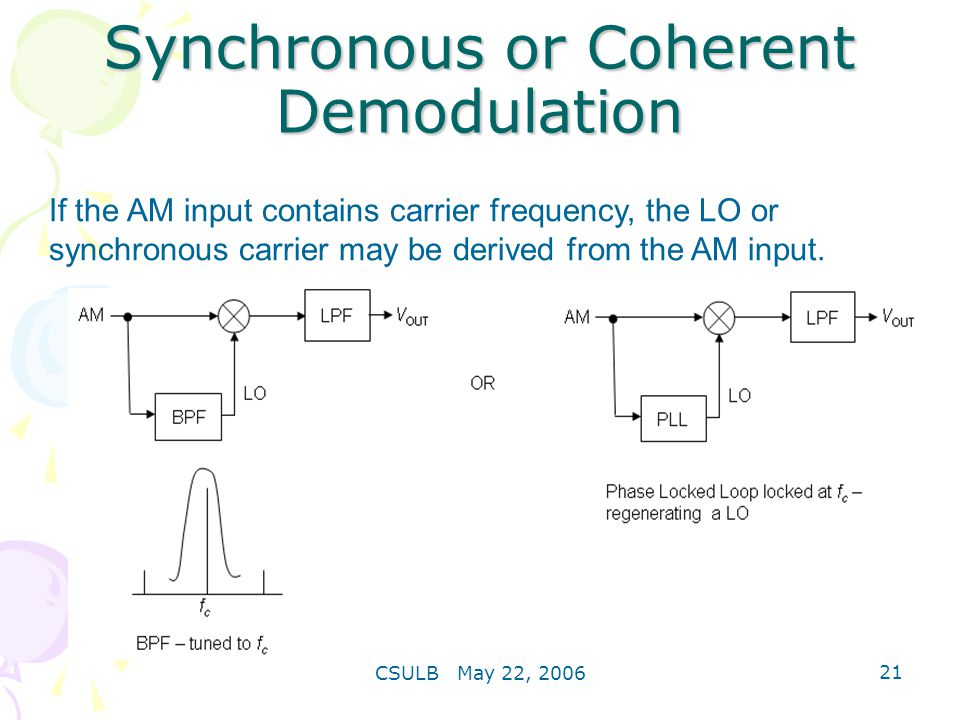Synchronous or Coherent Demodulation