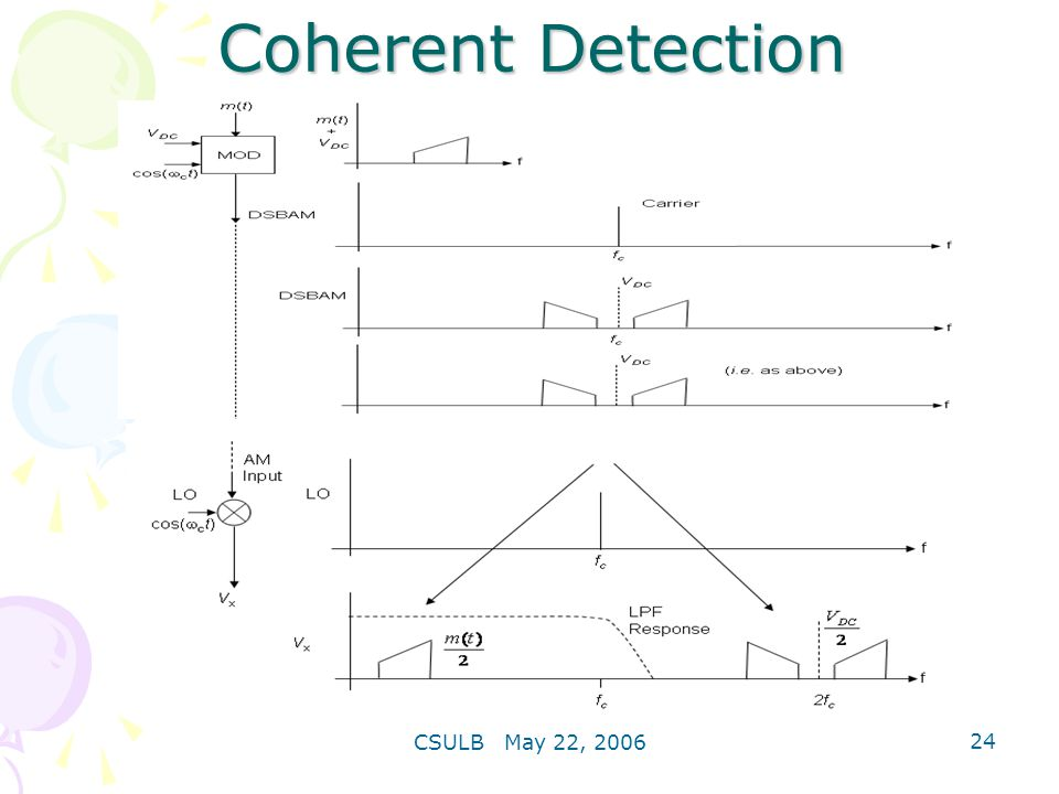 Coherent Detection CSULB May 22, 2006