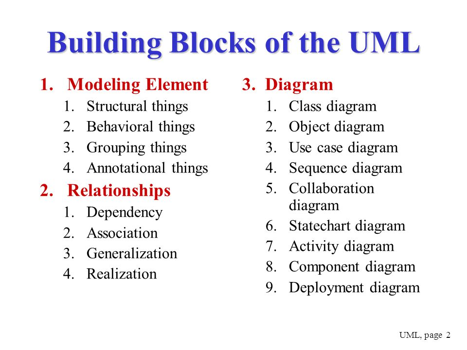 Uml part ppt download building blocks of the uml ccuart Image collections