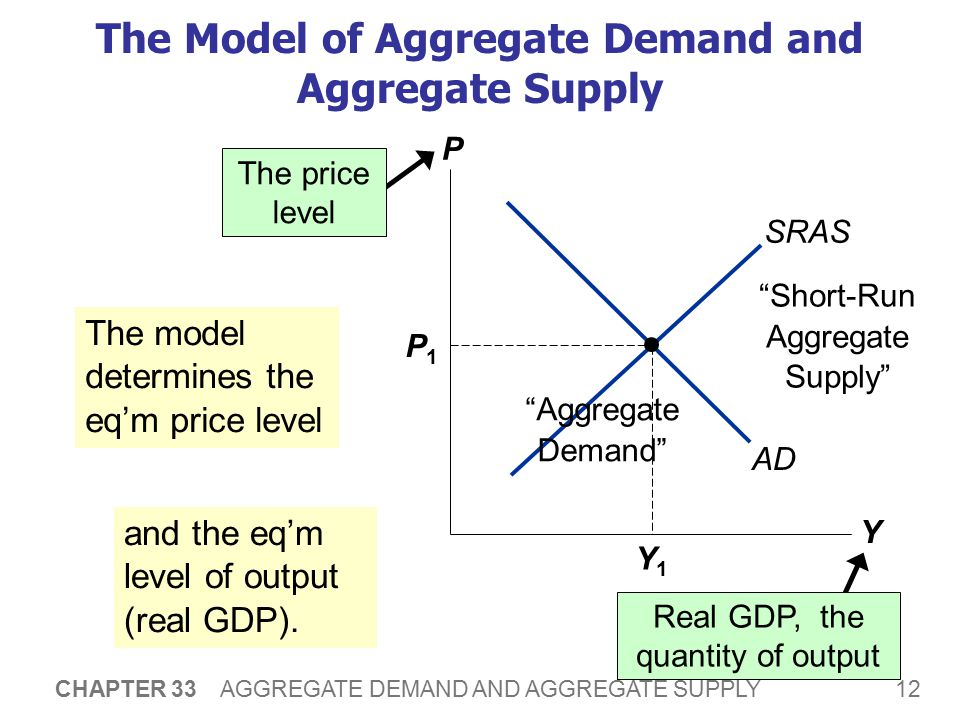 The Aggregate-Demand (AD) Curve