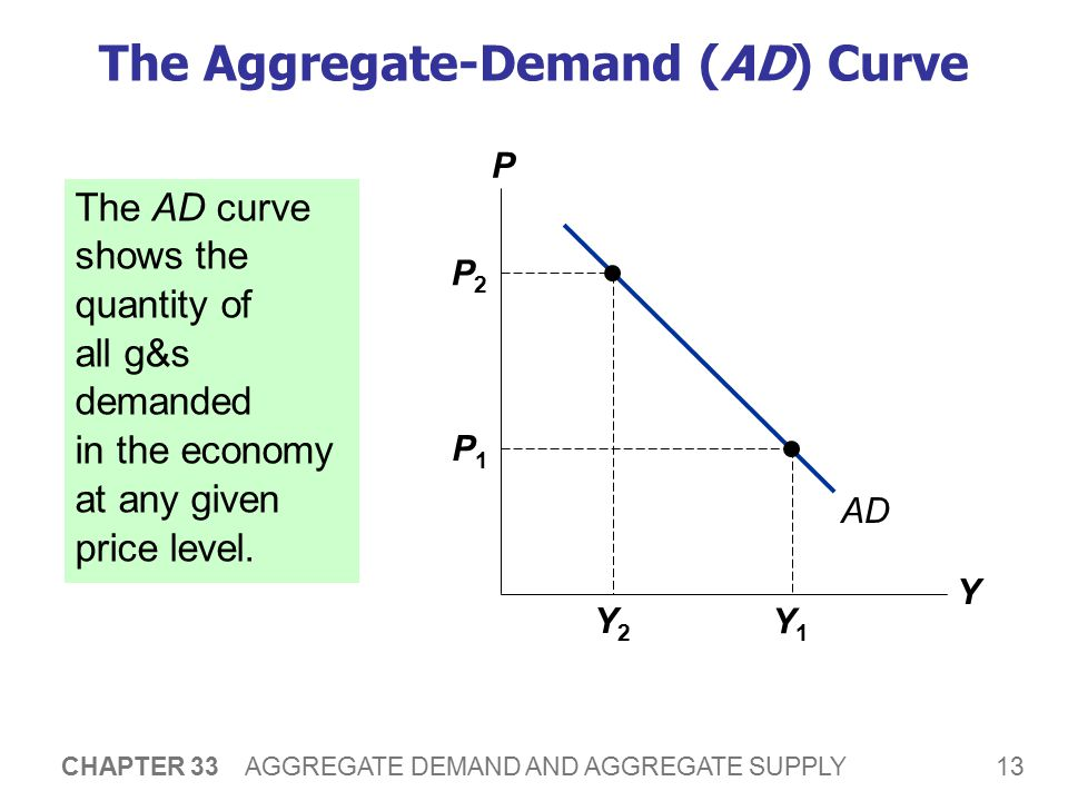 Why the AD Curve Slopes Downward
