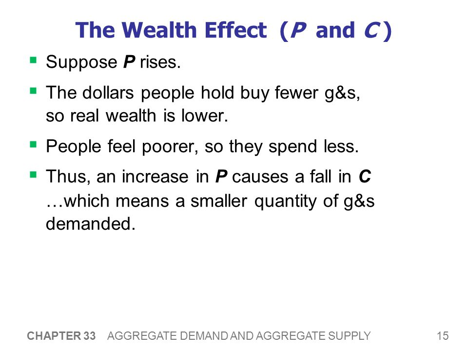 The Interest-Rate Effect (P and I )