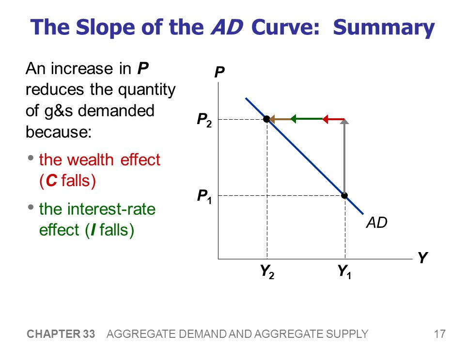 Why the AD Curve Might Shift