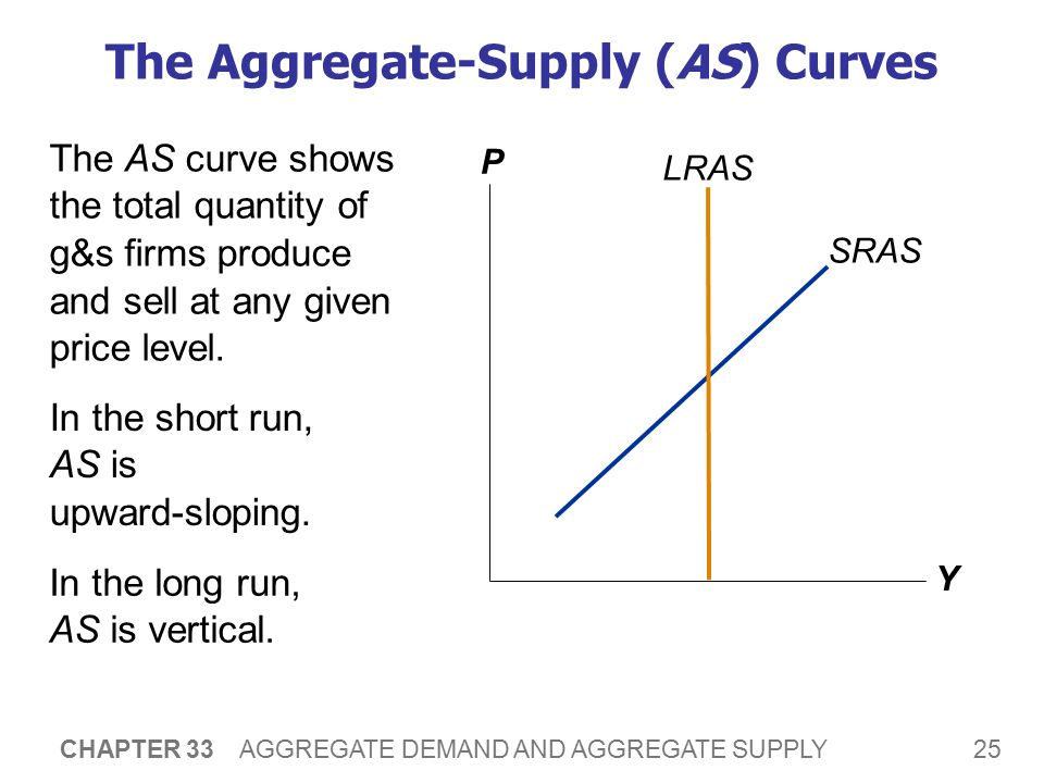 The Long-Run Aggregate-Supply Curve (LRAS)